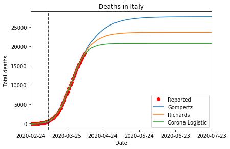 coronavirus stima del numero totale di morti in Italia al termine della pandemia