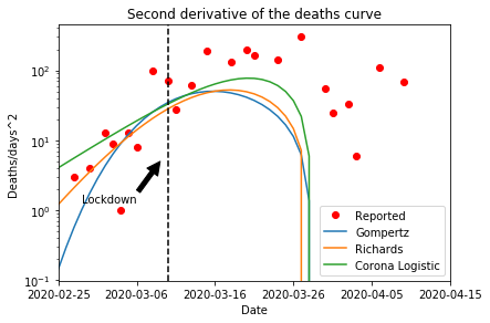 Stima della data di raggiungimento del picco dell'epidemia in Italia